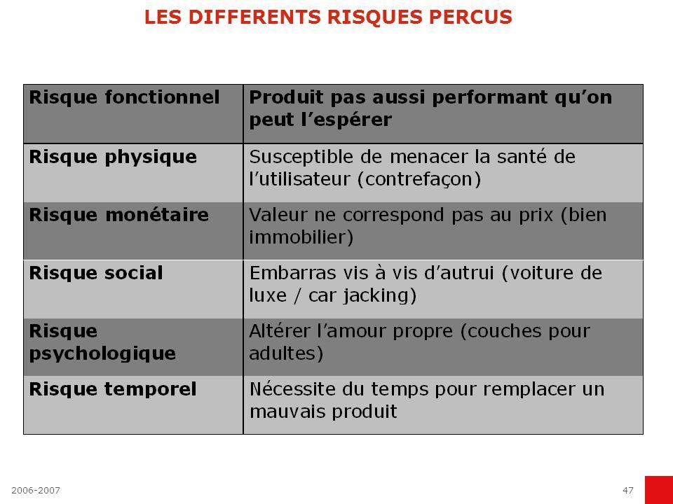 2006-200747 LES DIFFERENTS RISQUES PERCUS