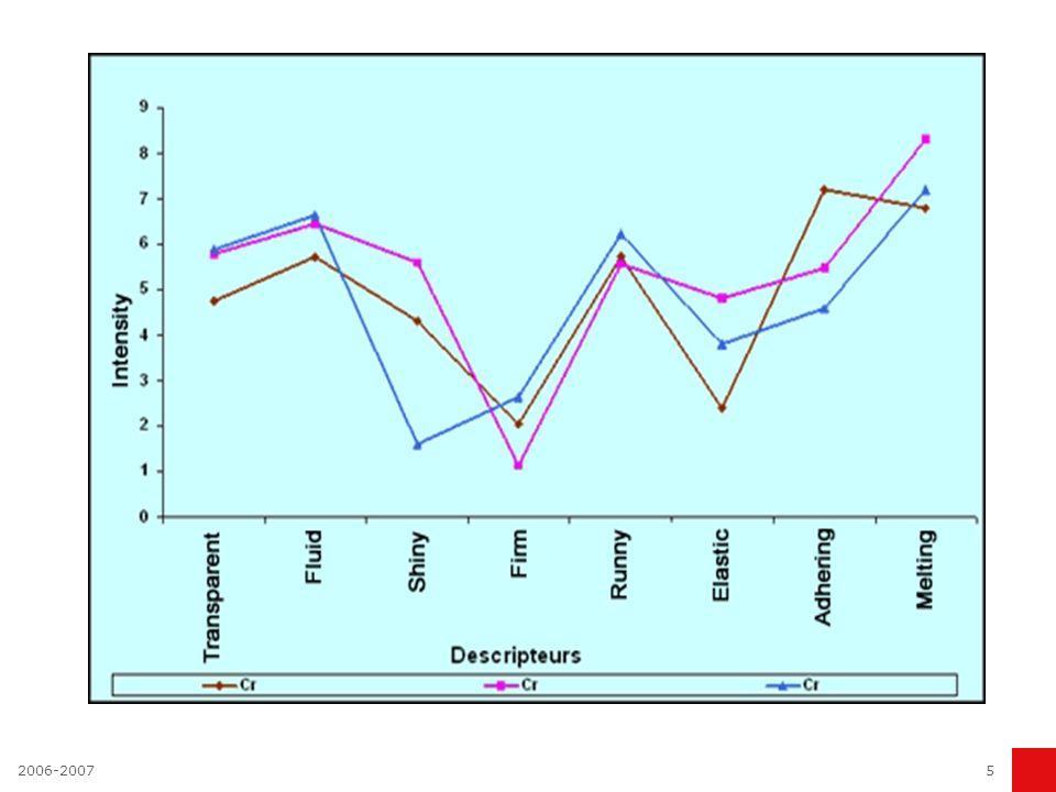 6 CAPECO : Cartographie de perceptions des consommateurs Objectifs : Connaître les perceptions dun « univers – produit » Définir un lexique – consommateur Déterminer des segments de consommateurs Des consommateurs testent puis regroupent les produits de façon spontanée, selon leur ressemblance (test de catégorisation).