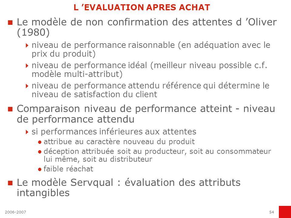2006-200754 L EVALUATION APRES ACHAT Le modèle de non confirmation des attentes d Oliver (1980) niveau de performance raisonnable (en adéquation avec