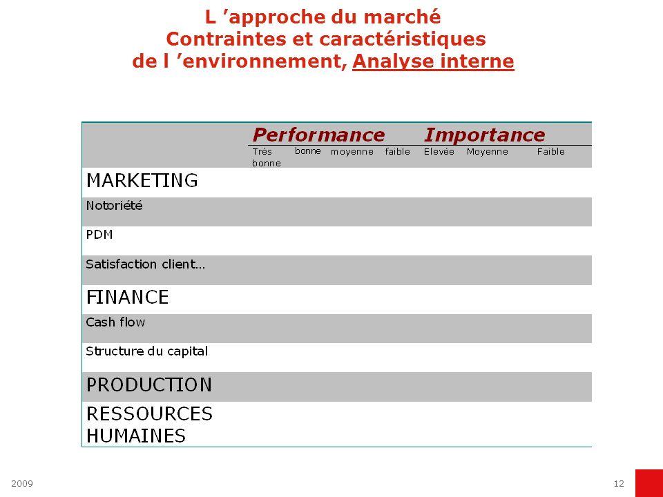 200912 L approche du marché Contraintes et caractéristiques de l environnement, Analyse interne