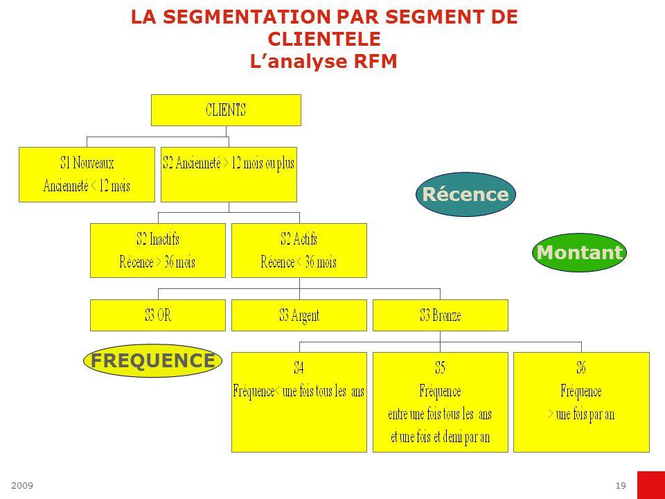 200919 LA SEGMENTATION PAR SEGMENT DE CLIENTELE Lanalyse RFM Récence Montant FREQUENCE