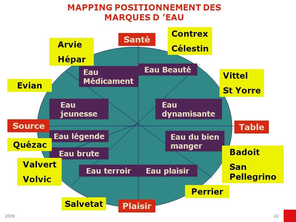 200922 MAPPING POSITIONNEMENT DES MARQUES D EAU Santé Source Plaisir Table Eau Médicament Eau Beauté Eau dynamisante Eau du bien manger Eau plaisirEau