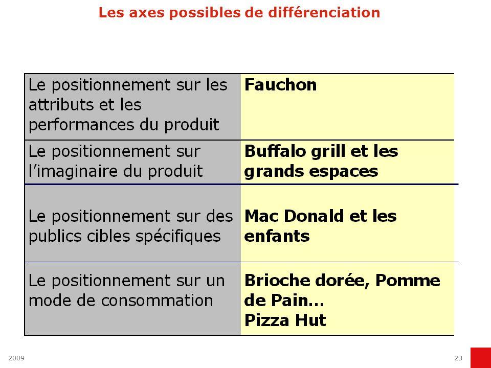 200923 Les axes possibles de différenciation