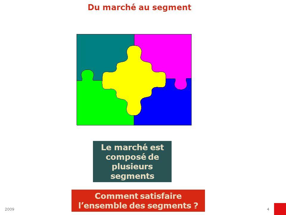20094 Du marché au segment Le marché est composé de plusieurs segments Comment satisfaire lensemble des segments ?
