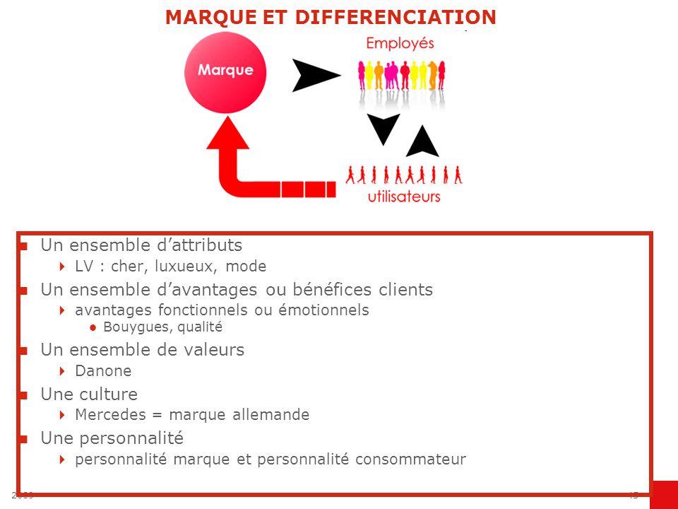 200945 MARQUE ET DIFFERENCIATION Un ensemble dattributs LV : cher, luxueux, mode Un ensemble davantages ou bénéfices clients avantages fonctionnels ou