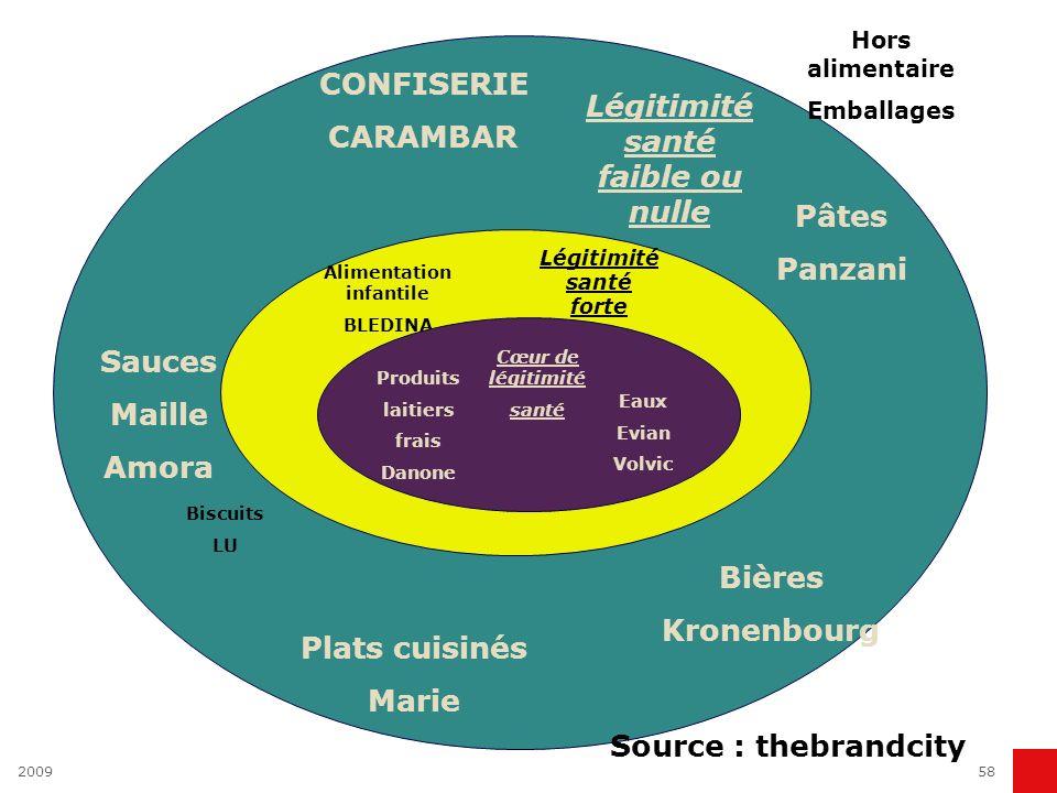200958 CONFISERIE CARAMBAR Sauces Maille Amora Plats cuisinés Marie Bières Kronenbourg Pâtes Panzani Hors alimentaire Emballages Légitimité santé faib