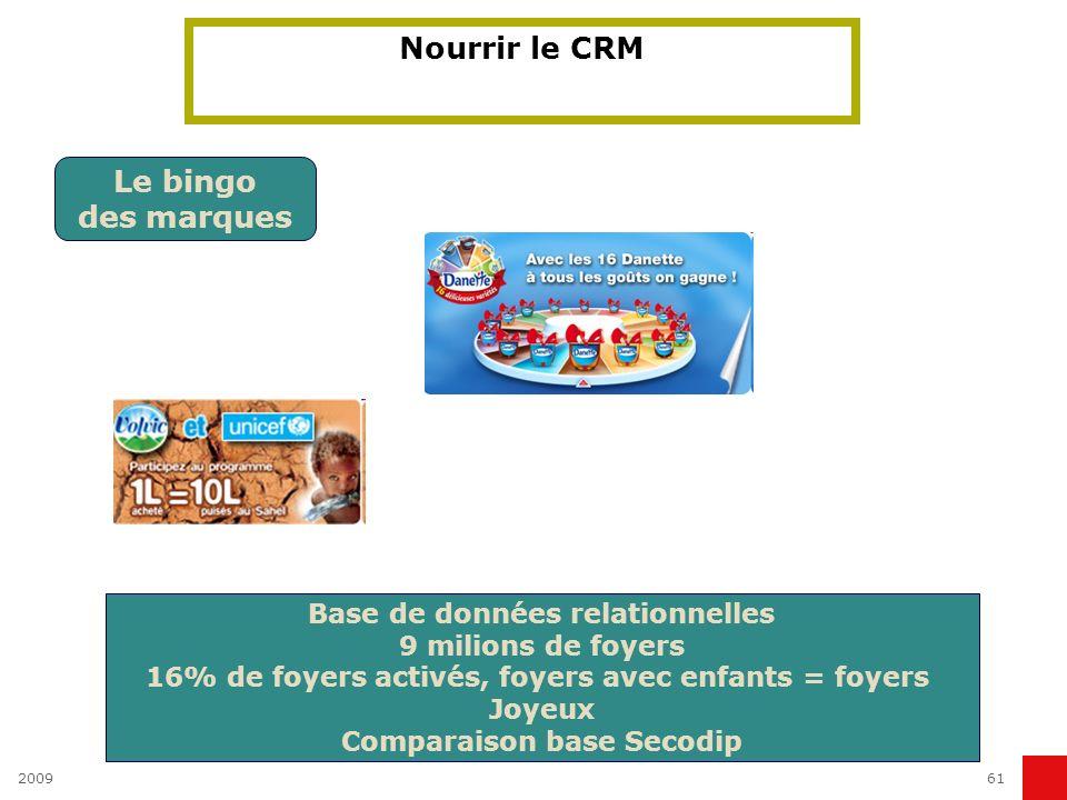 200961 Nourrir le CRM Le bingo des marques Base de données relationnelles 9 milions de foyers 16% de foyers activés, foyers avec enfants = foyers Joye