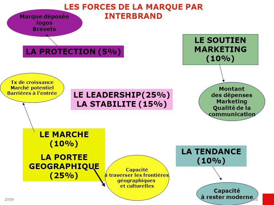 200965 LES FORCES DE LA MARQUE PAR INTERBRAND LE LEADERSHIP(25%) LA STABILITE (15%) LE MARCHE (10%) LA PORTEE GEOGRAPHIQUE (25%) LA TENDANCE (10%) LE