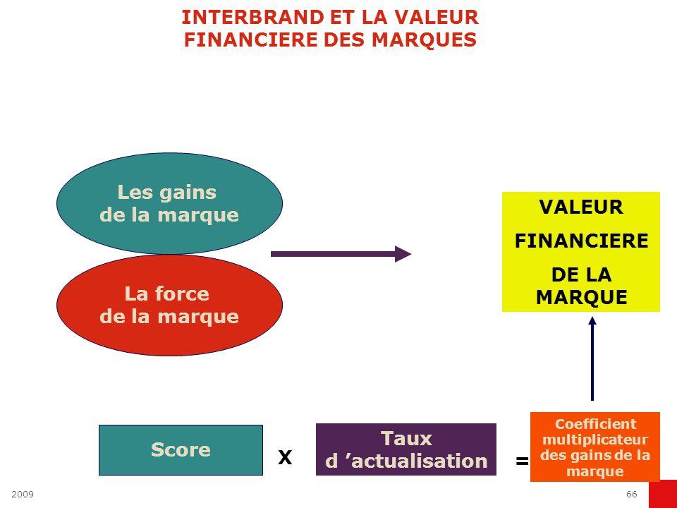 200966 INTERBRAND ET LA VALEUR FINANCIERE DES MARQUES Les gains de la marque La force de la marque VALEUR FINANCIERE DE LA MARQUE Score X Taux d actua