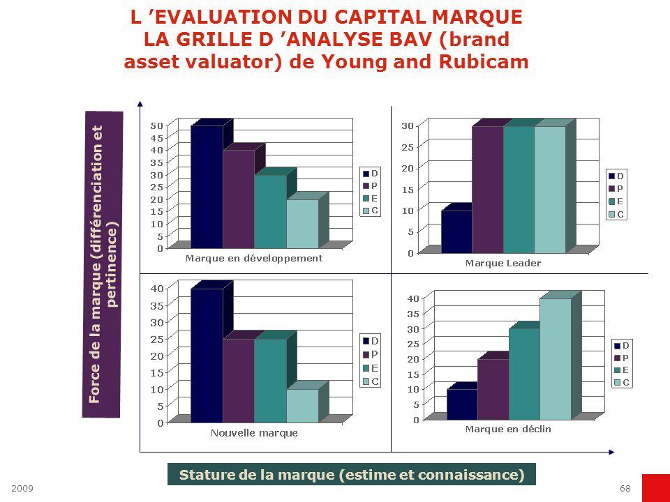 200968 L EVALUATION DU CAPITAL MARQUE LA GRILLE D ANALYSE BAV (brand asset valuator) de Young and Rubicam Stature de la marque (estime et connaissance