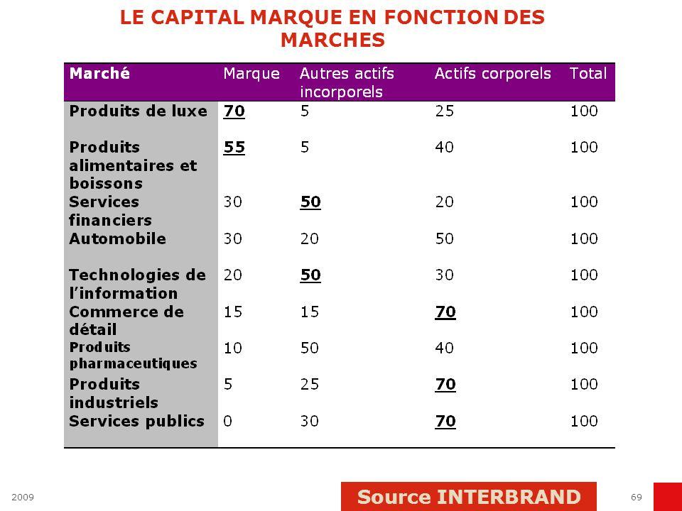 200969 LE CAPITAL MARQUE EN FONCTION DES MARCHES Source INTERBRAND