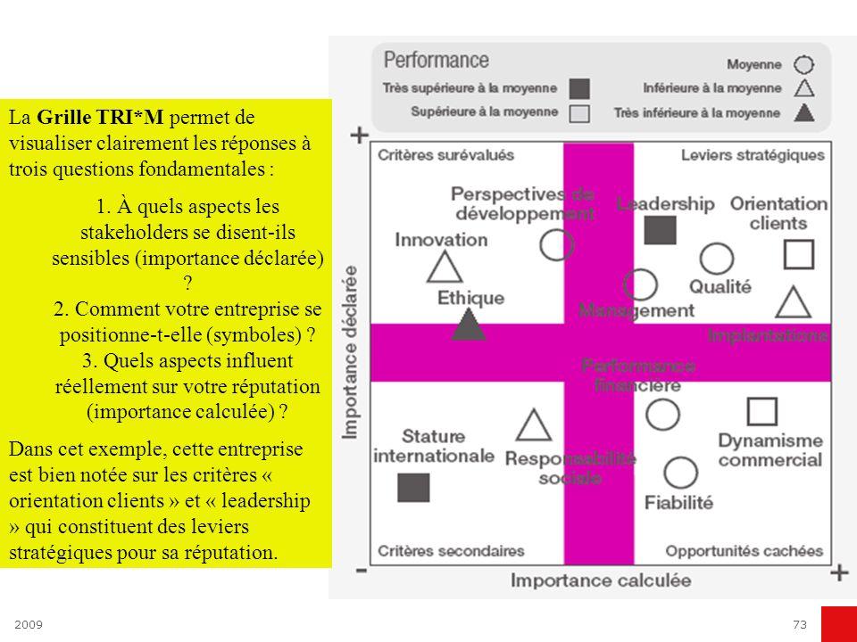 200973 La Grille TRI*M permet de visualiser clairement les réponses à trois questions fondamentales : 1. À quels aspects les stakeholders se disent-il