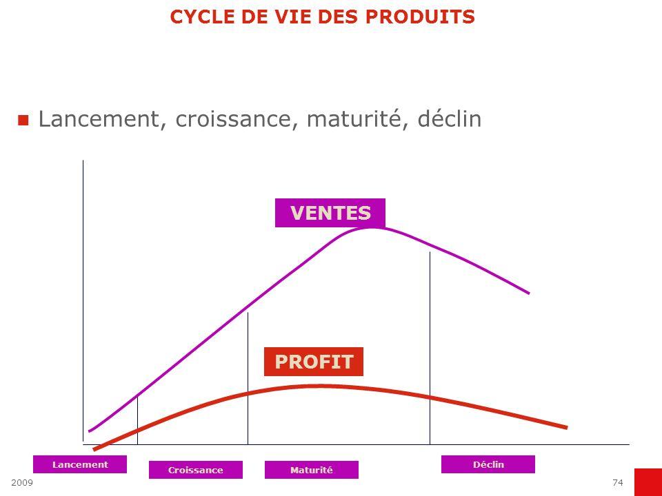 200974 Lancement, croissance, maturité, déclin CYCLE DE VIE DES PRODUITS PROFIT Lancement CroissanceMaturité Déclin VENTES