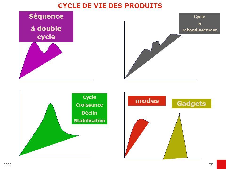 200975 CYCLE DE VIE DES PRODUITS modes Gadgets Séquence à double cycle Cycle Croissance Déclin Stabilisation Cycle à rebondissement