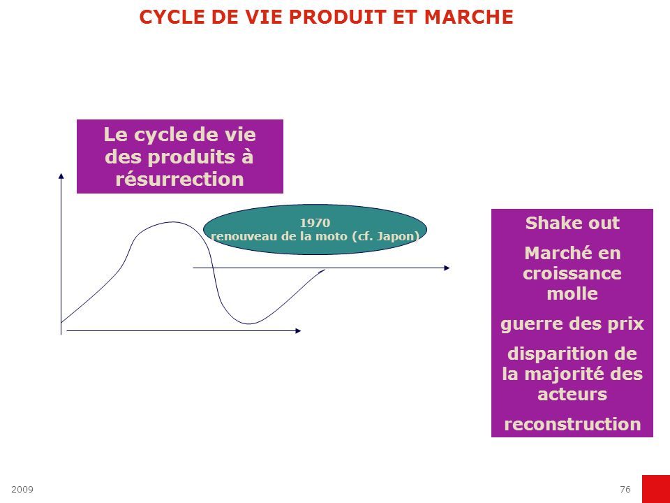 200976 CYCLE DE VIE PRODUIT ET MARCHE Le cycle de vie des produits à résurrection 1970 renouveau de la moto (cf. Japon) Shake out Marché en croissance