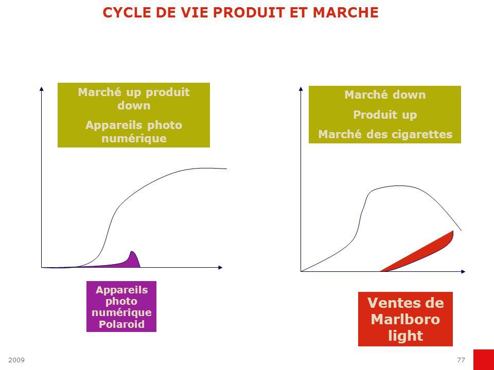 200977 CYCLE DE VIE PRODUIT ET MARCHE Marché up produit down Appareils photo numérique Appareils photo numérique Polaroid Ventes de Marlboro light Mar