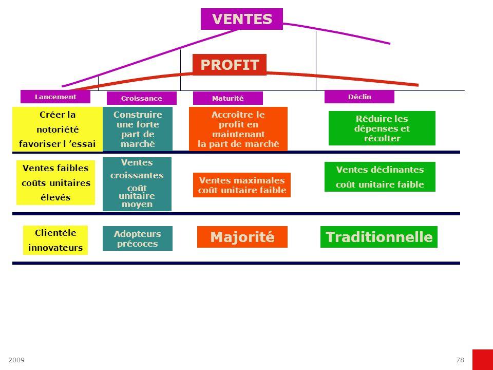 200978 PROFIT Lancement CroissanceMaturité Déclin VENTES Créer la notoriété favoriser l essai Ventes faibles coûts unitaires élevés Clientèle innovate