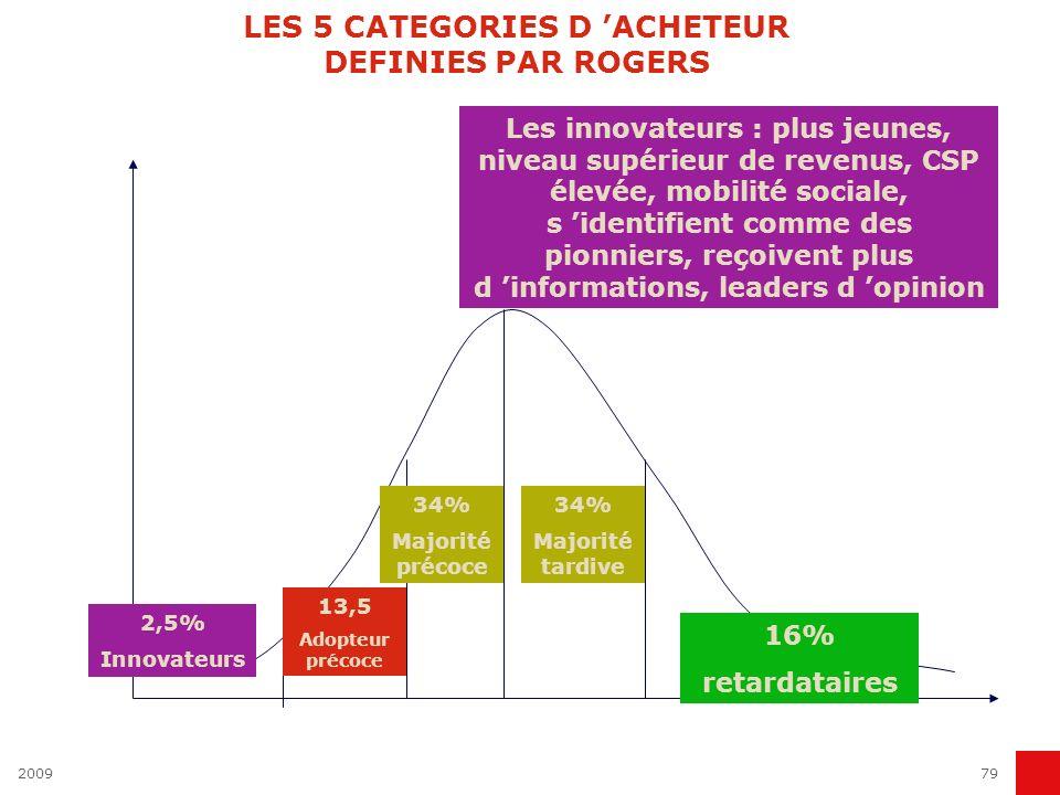 200979 LES 5 CATEGORIES D ACHETEUR DEFINIES PAR ROGERS 16% retardataires 34% Majorité tardive 34% Majorité précoce 13,5 Adopteur précoce 2,5% Innovate