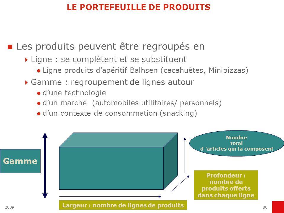 200980 LE PORTEFEUILLE DE PRODUITS Les produits peuvent être regroupés en Ligne : se complètent et se substituent Ligne produits dapéritif Balhsen (ca