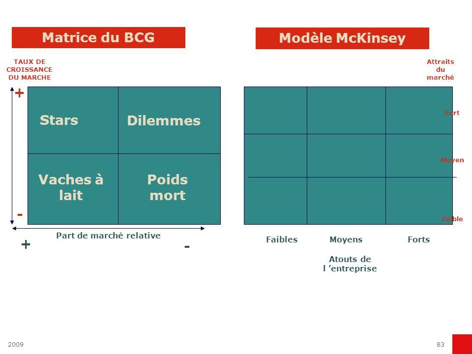 200983 Part de marché relative Vaches à lait Poids mort Stars Dilemmes TAUX DE CROISSANCE DU MARCHE Matrice du BCG Modèle McKinsey + - + - Faibles Moy