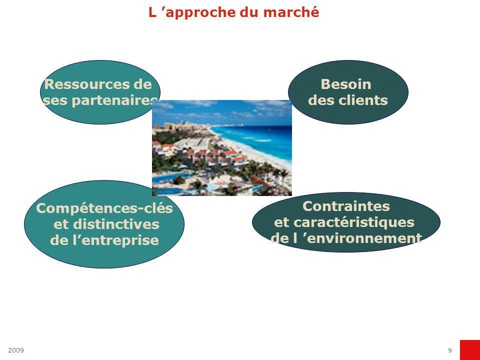 20099 L approche du marché Besoin des clients Compétences-clés et distinctives de lentreprise Ressources de ses partenaires Contraintes et caractérist