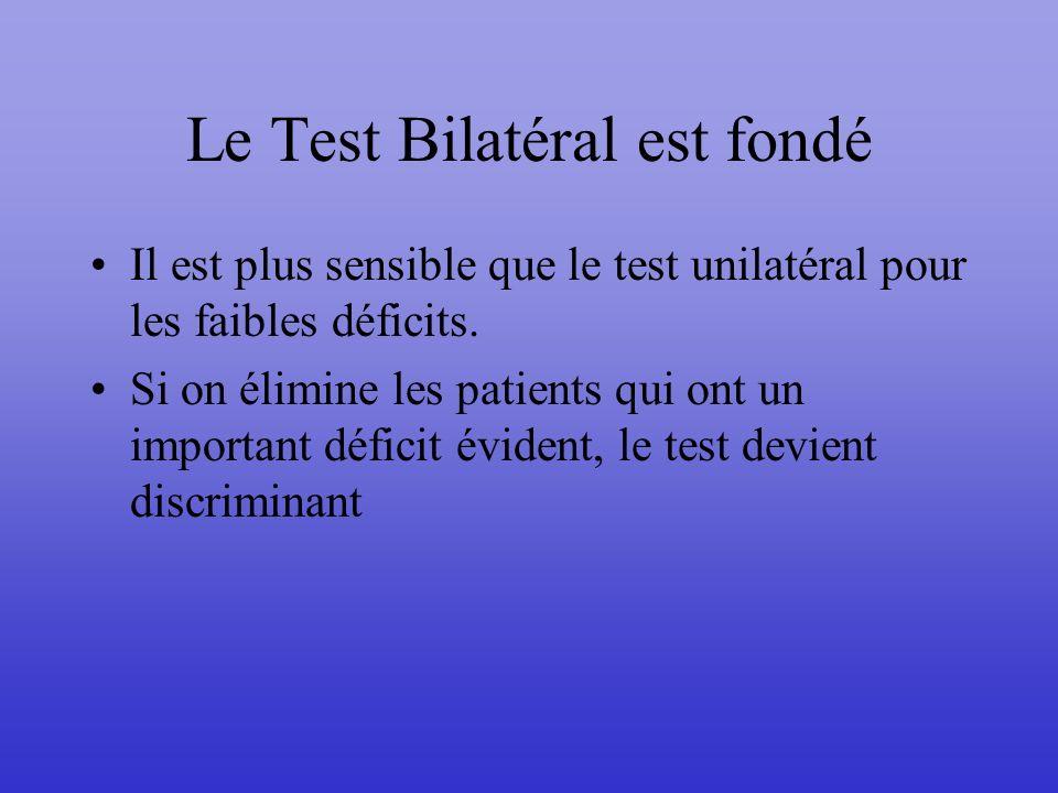Le Test Bilatéral est fondé Il est plus sensible que le test unilatéral pour les faibles déficits. Si on élimine les patients qui ont un important déf