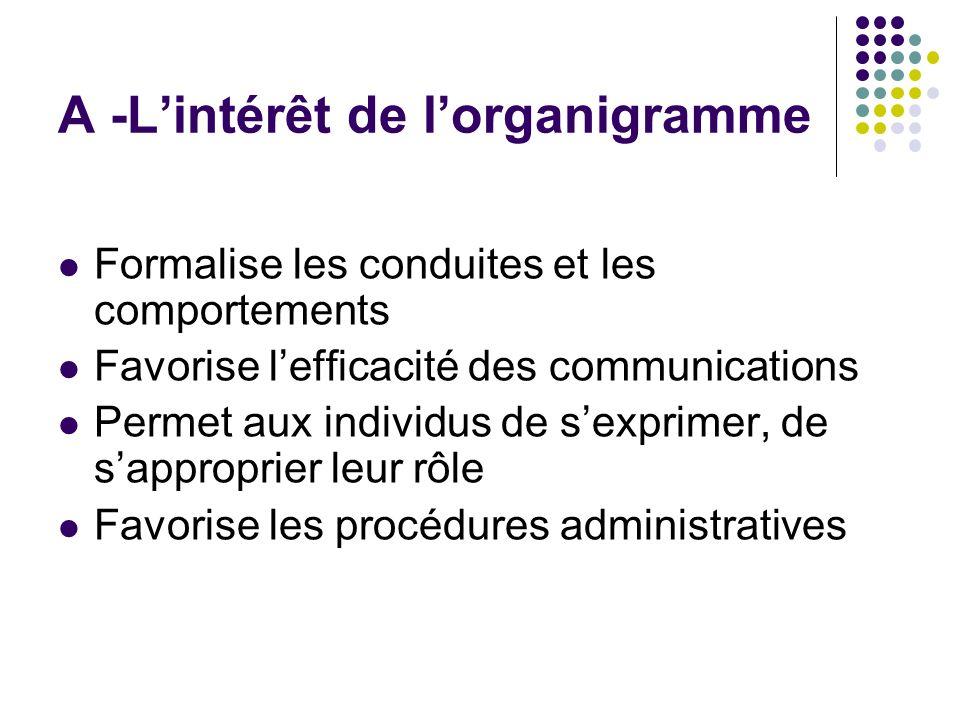 A -Lintérêt de lorganigramme Formalise les conduites et les comportements Favorise lefficacité des communications Permet aux individus de sexprimer, d