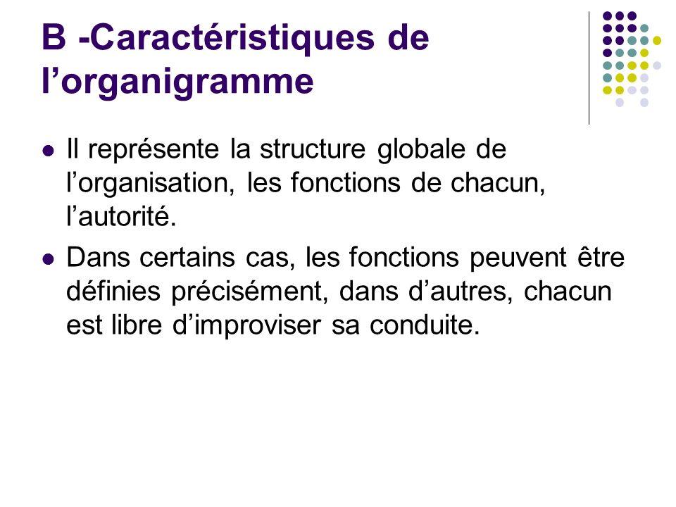 B -Caractéristiques de lorganigramme Il représente la structure globale de lorganisation, les fonctions de chacun, lautorité. Dans certains cas, les f