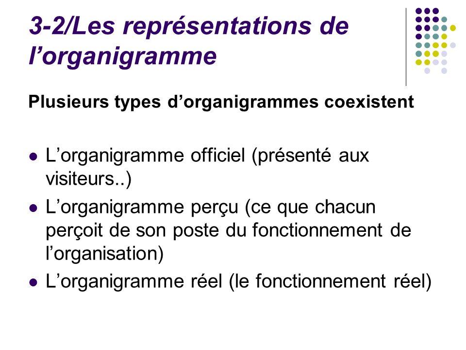 3-2/Les représentations de lorganigramme Plusieurs types dorganigrammes coexistent Lorganigramme officiel (présenté aux visiteurs..) Lorganigramme per