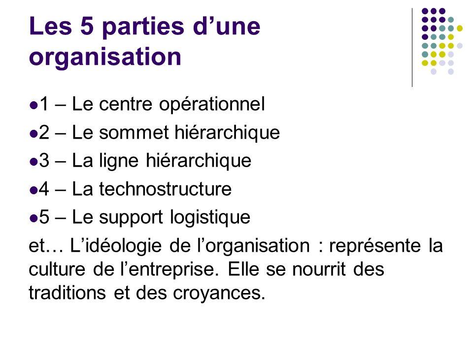 Les 5 parties dune organisation 1 – Le centre opérationnel 2 – Le sommet hiérarchique 3 – La ligne hiérarchique 4 – La technostructure 5 – Le support