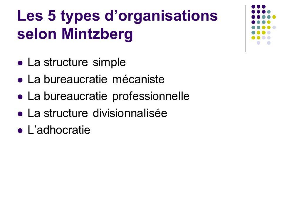 Les 5 types dorganisations selon Mintzberg La structure simple La bureaucratie mécaniste La bureaucratie professionnelle La structure divisionnalisée