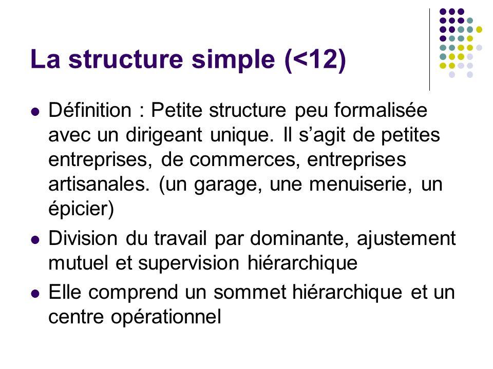 La structure simple (<12) Définition : Petite structure peu formalisée avec un dirigeant unique. Il sagit de petites entreprises, de commerces, entrep