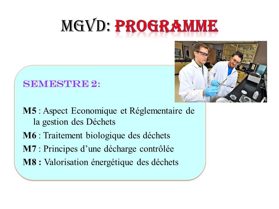 Semestre 2 : M5 : Aspect Economique et Réglementaire de la gestion des Déchets M6 : Traitement biologique des déchets M7 : Principes dune décharge con