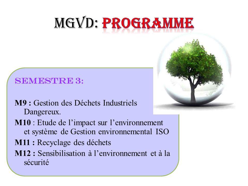 Semestre 3 : M9 : Gestion des Déchets Industriels Dangereux. M10 : Etude de limpact sur lenvironnement et système de Gestion environnemental ISO M11 :