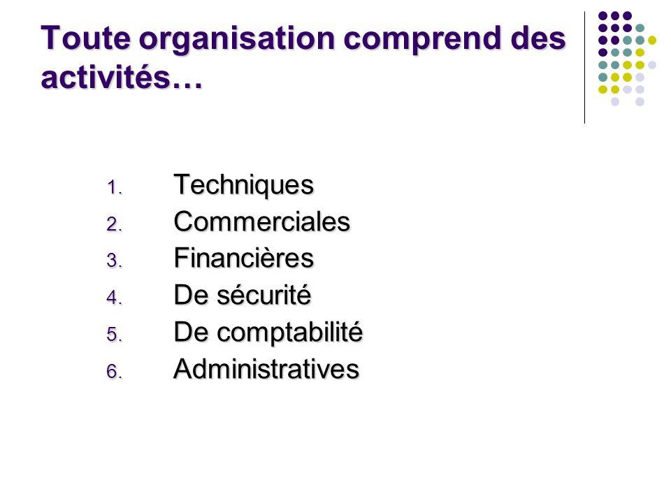 Toute organisation comprend des activités… 1. Techniques 2. Commerciales 3. Financières 4. De sécurité 5. De comptabilité 6. Administratives