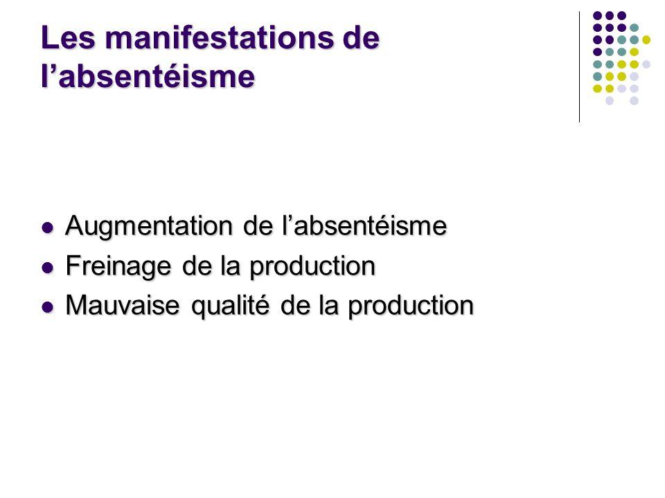 Les manifestations de labsentéisme Augmentation de labsentéisme Augmentation de labsentéisme Freinage de la production Freinage de la production Mauva