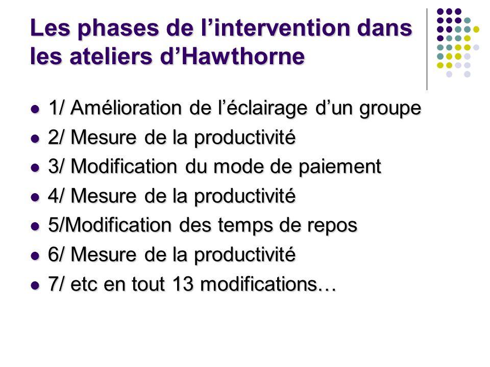 Les phases de lintervention dans les ateliers dHawthorne 1/ Amélioration de léclairage dun groupe 1/ Amélioration de léclairage dun groupe 2/ Mesure d