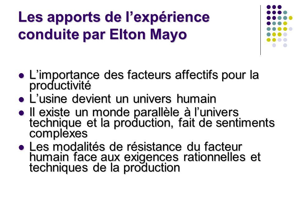 Les apports de lexpérience conduite par Elton Mayo Limportance des facteurs affectifs pour la productivité Limportance des facteurs affectifs pour la