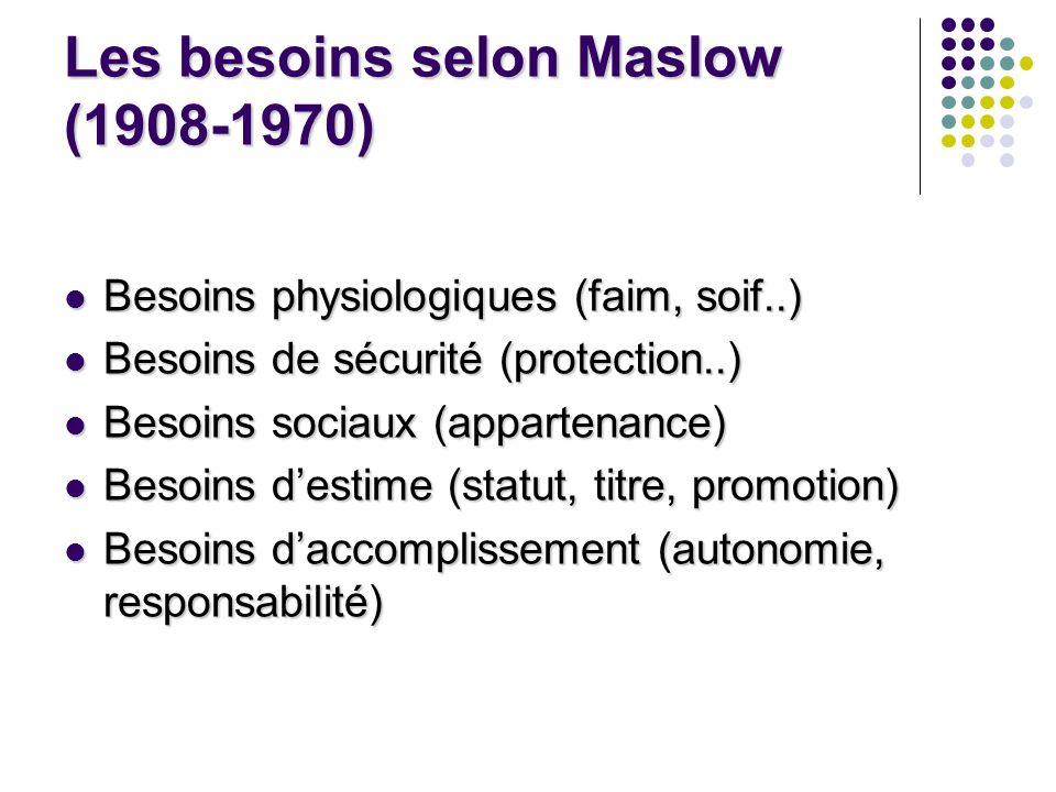 Les besoins selon Maslow (1908-1970) Besoins physiologiques (faim, soif..) Besoins physiologiques (faim, soif..) Besoins de sécurité (protection..) Be
