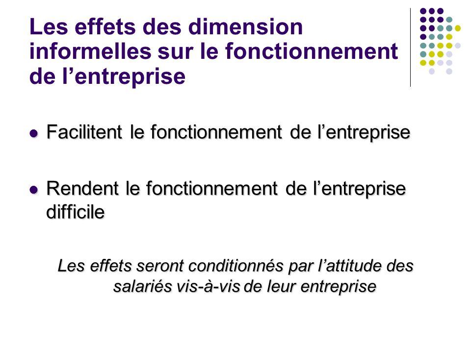 Les effets des dimension informelles sur le fonctionnement de lentreprise Facilitent le fonctionnement de lentreprise Facilitent le fonctionnement de
