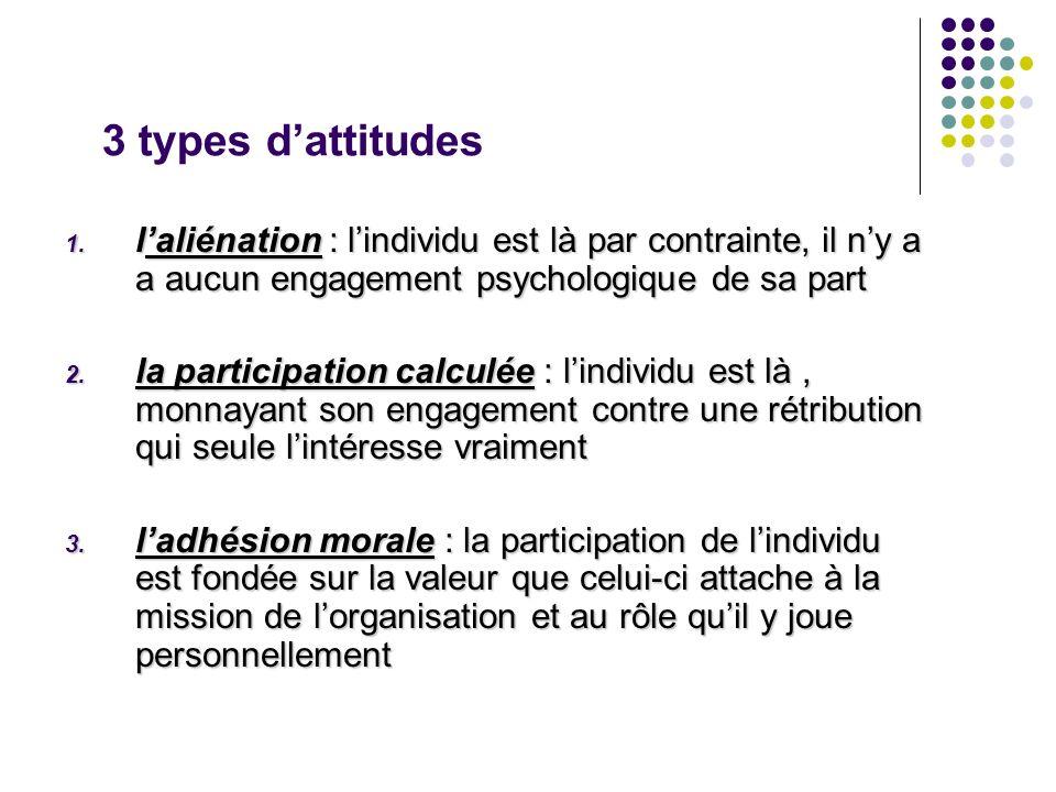 3 types dattitudes 1. laliénation : lindividu est là par contrainte, il ny a a aucun engagement psychologique de sa part 2. la participation calculée