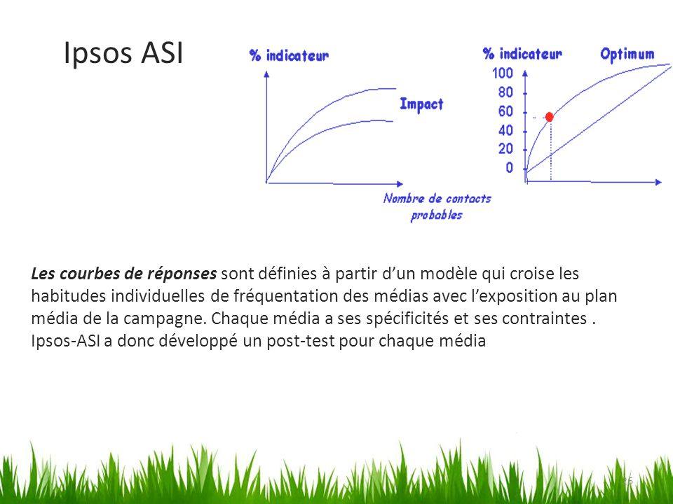 26 Les courbes de réponses sont définies à partir dun modèle qui croise les habitudes individuelles de fréquentation des médias avec lexposition au pl