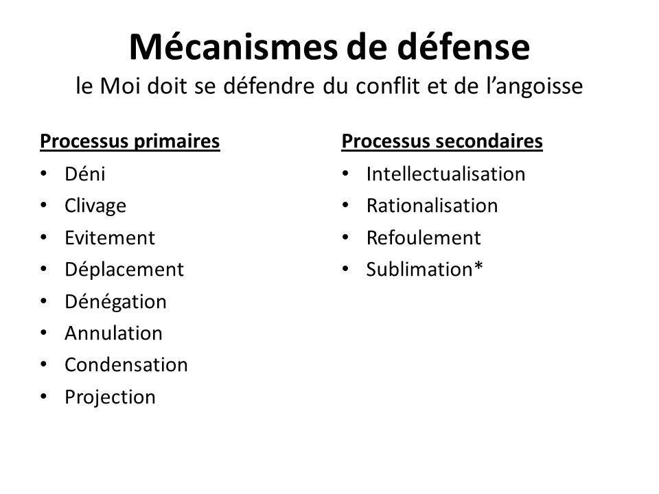 Mécanismes de défense le Moi doit se défendre du conflit et de langoisse Processus primaires Déni Clivage Evitement Déplacement Dénégation Annulation