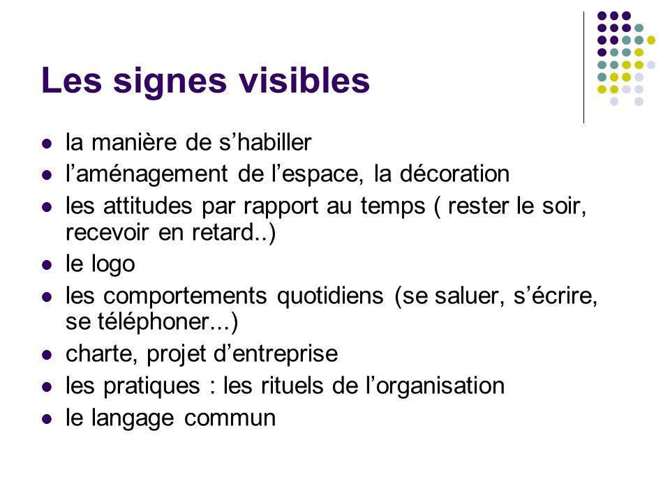 Les signes visibles la manière de shabiller laménagement de lespace, la décoration les attitudes par rapport au temps ( rester le soir, recevoir en re
