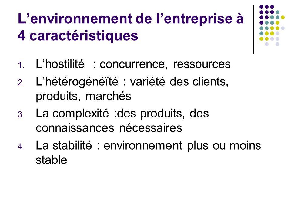Lenvironnement de lentreprise à 4 caractéristiques 1. Lhostilité : concurrence, ressources 2. Lhétérogénéïté : variété des clients, produits, marchés
