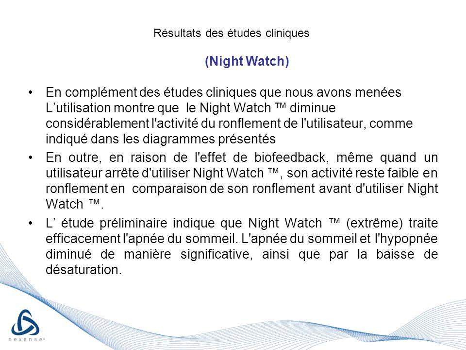 En complément des études cliniques que nous avons menées Lutilisation montre que le Night Watch diminue considérablement l activité du ronflement de l utilisateur, comme indiqué dans les diagrammes présentés En outre, en raison de l effet de biofeedback, même quand un utilisateur arrête d utiliser Night Watch, son activité reste faible en ronflement en comparaison de son ronflement avant d utiliser Night Watch.