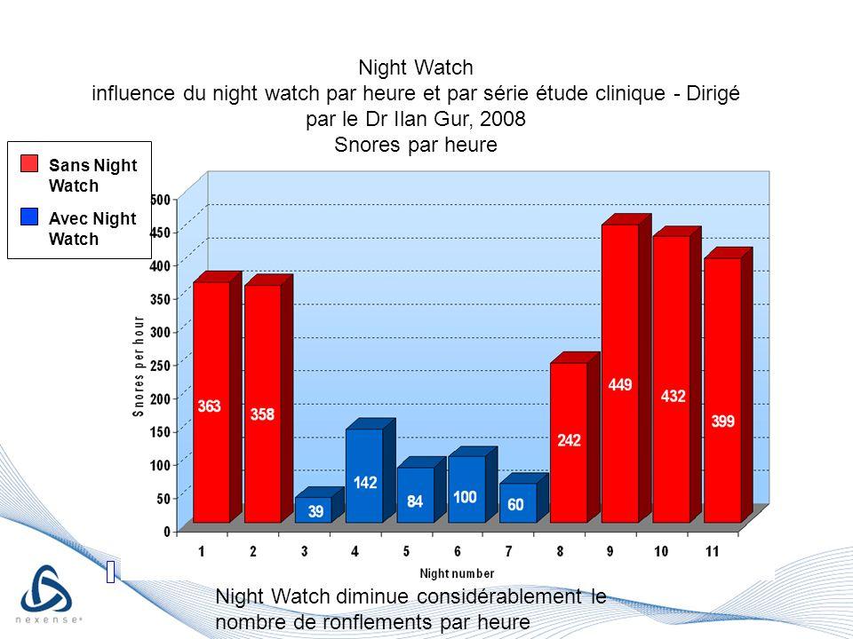 Sans Night Watch Avec Night Watch Night Watch influence du night watch par heure et par série étude clinique - Dirigé par le Dr Ilan Gur, 2008 Snores par heure Night Watch diminue considérablement le nombre de ronflements par heure