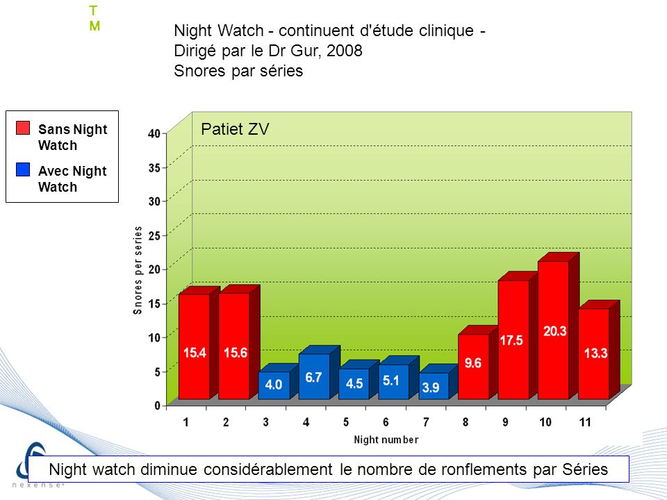 Patiet ZV Sans Night Watch Avec Night Watch TMTM Night watch diminue considérablement le nombre de ronflements par Séries Patiet ZV Night Watch - continuent d étude clinique - Dirigé par le Dr Gur, 2008 Snores par séries