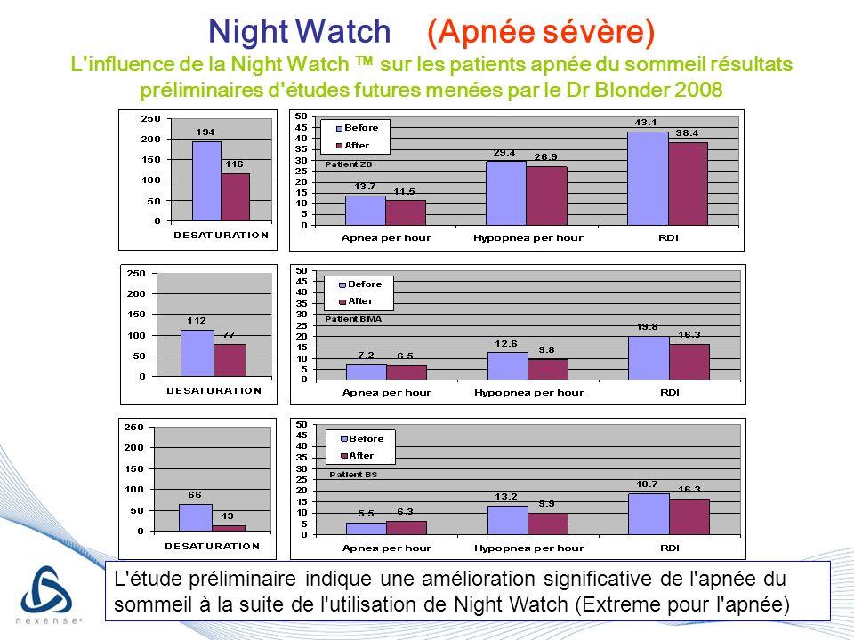 Night Watch (Apnée sévère) L influence de la Night Watch sur les patients apnée du sommeil résultats préliminaires d études futures menées par le Dr Blonder 2008 L étude préliminaire indique une amélioration significative de l apnée du sommeil à la suite de l utilisation de Night Watch (Extreme pour l apnée)