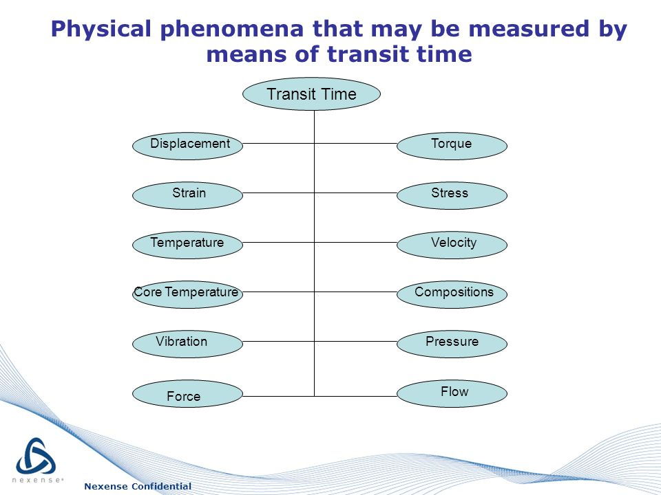 Physical phenomena that may be measured by means of transit time Nexense Confidential Transit Time Displacement Strain Temperature Core Temperature Vibration Force Torque Stress Velocity Compositions Pressure Flow